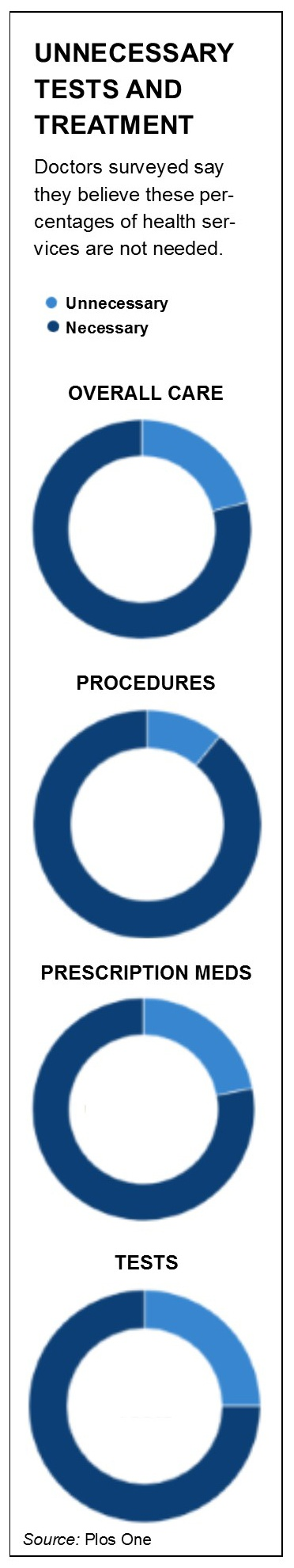 Unneeded Treatments one plos chart.jpg